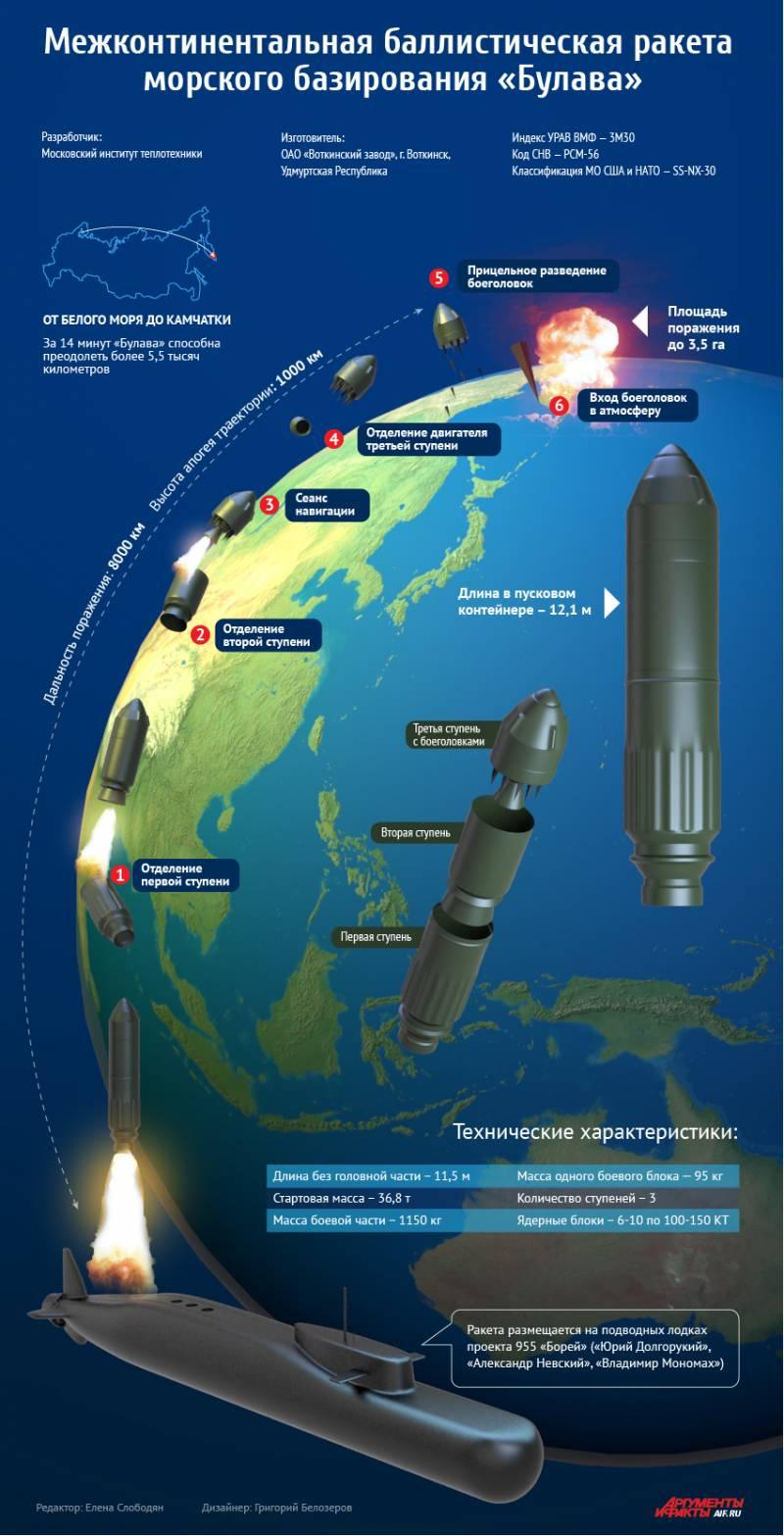 Межконтинентальная баллистическая ракета «Булава». Инфографика