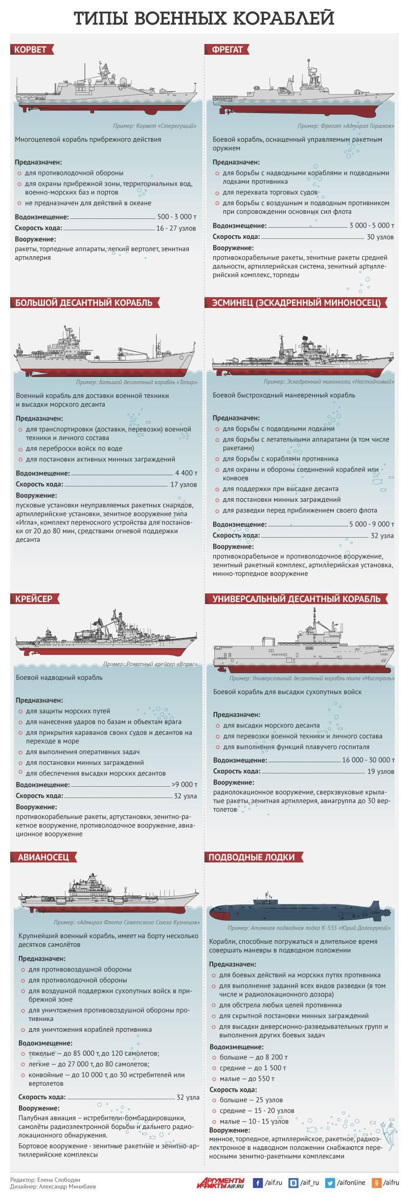 Какие корабли состоят на вооружении ВМФ России? Инфографика