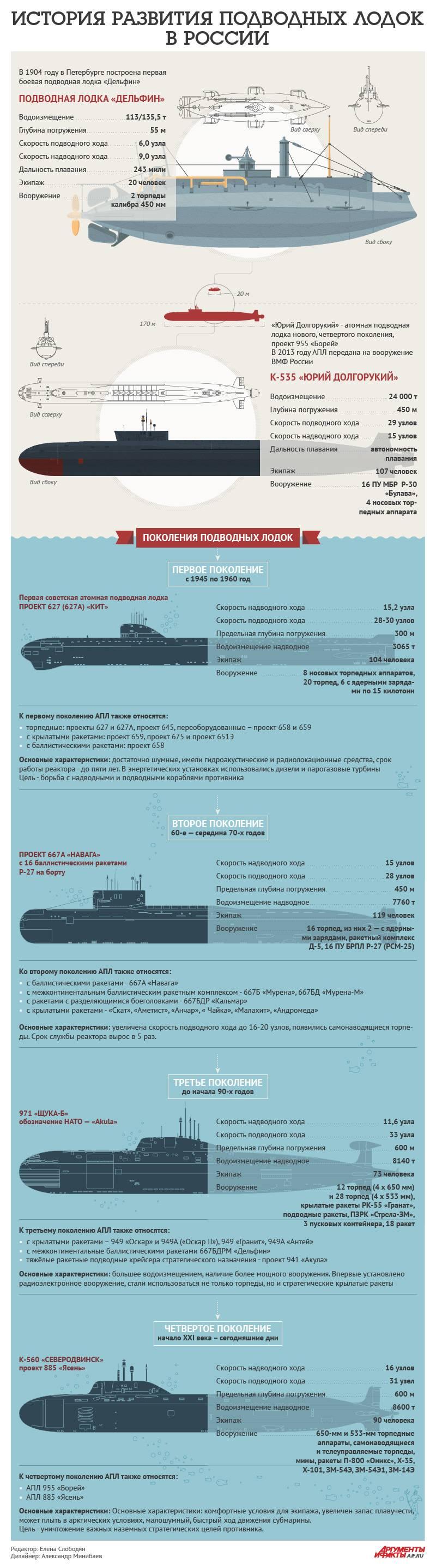 Эволюция российских атомных подводных лодок. Инфографика