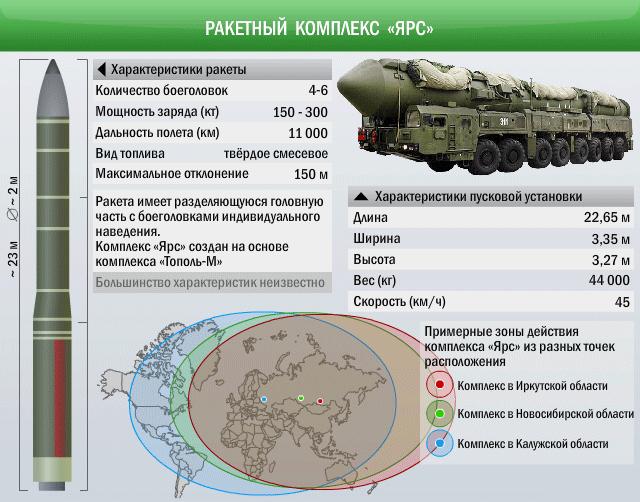 Рогозин: Тяжелую баллистическую ракету готова сделать РФ