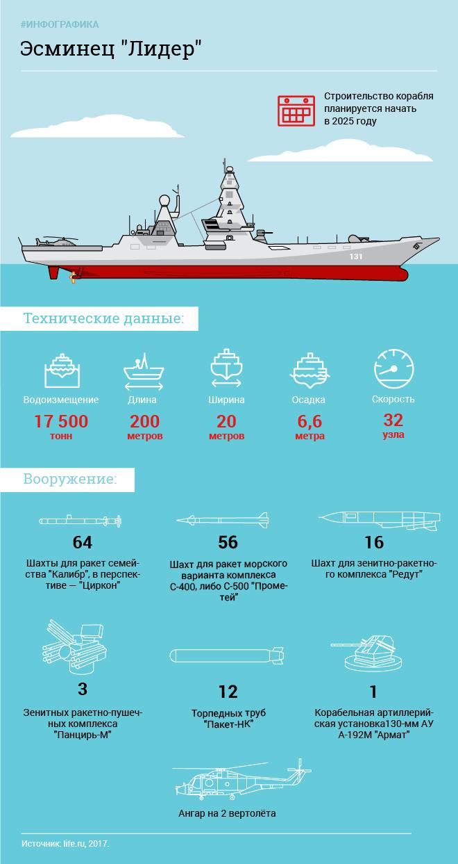"""Эскадренный миноносец проекта 23560 """"Лидер"""". Инфографика"""