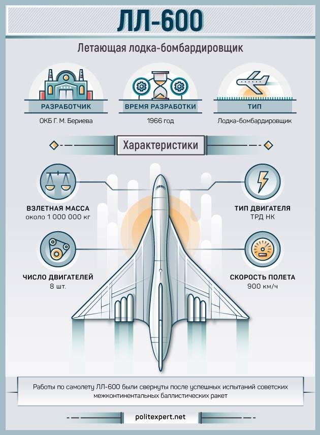 Бомбардировщик-летающая лодка ЛЛ-600. Инфографика