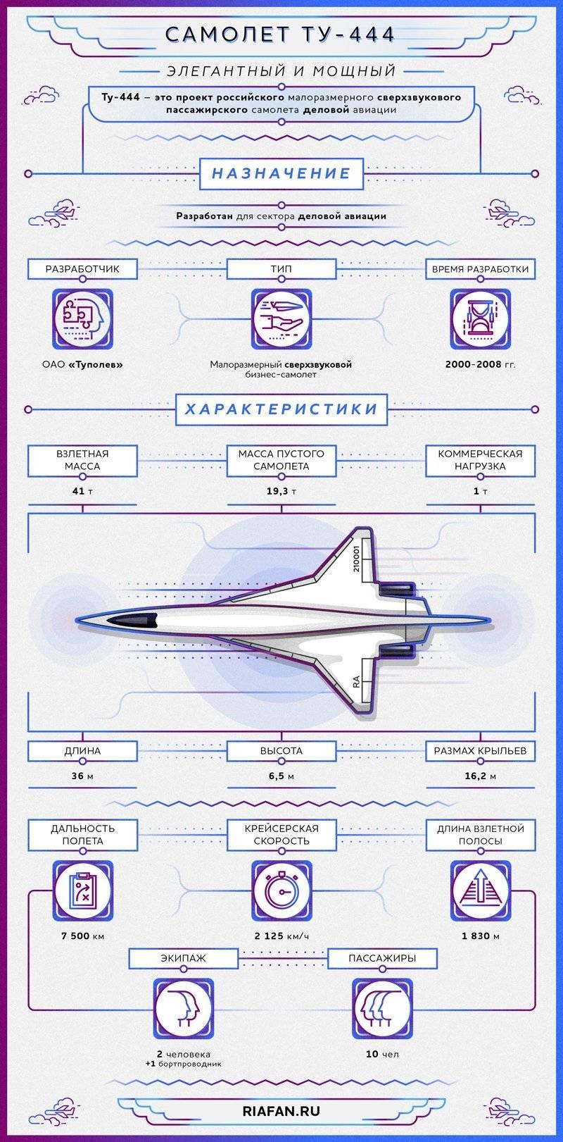Проект сверхзвукового пассажирского самолёта Ту-444. Инфографика