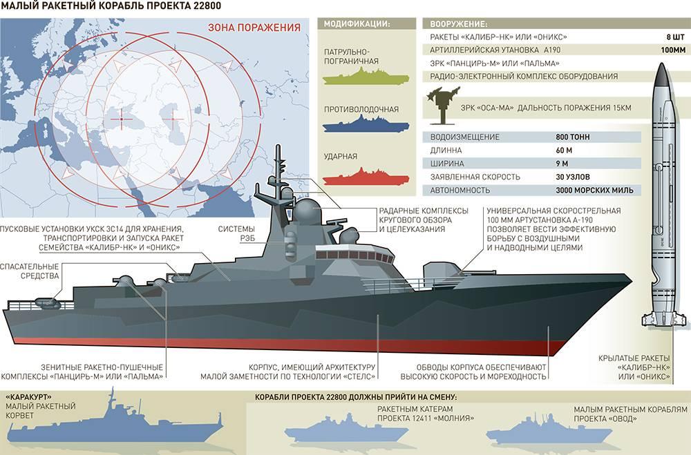«Маленький, однако очень зубастый»: ракетный корабль «Ураган» спущен наводу