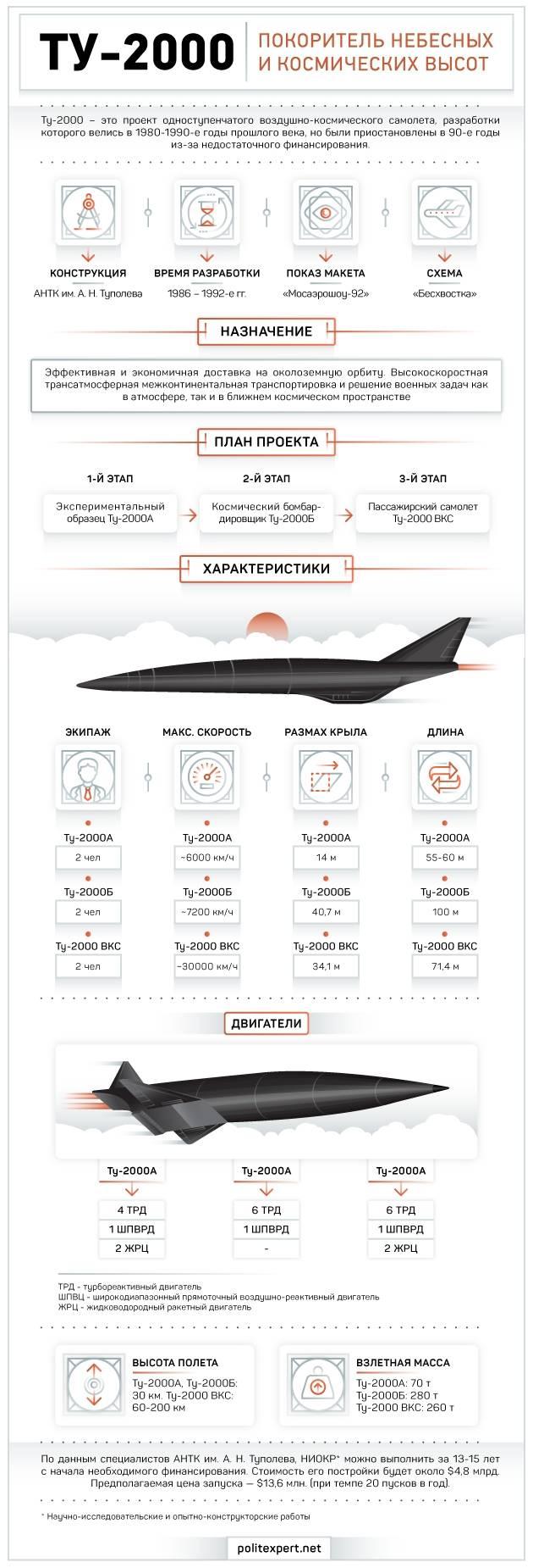 Hava sahası uçakları Tu-2000. İnfografikler