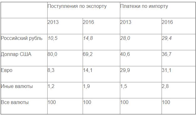 Sul dollaro USA e sul rublo russo negli insediamenti internazionali della Russia