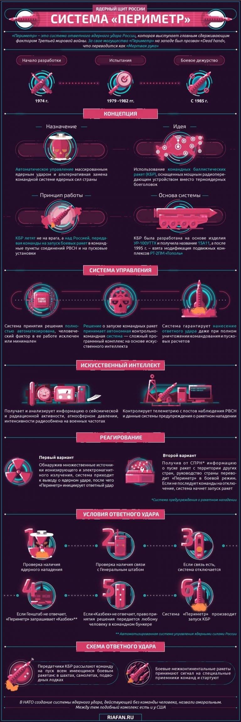 O sistema automático de controle de resposta de perímetro nuclear. Infográficos