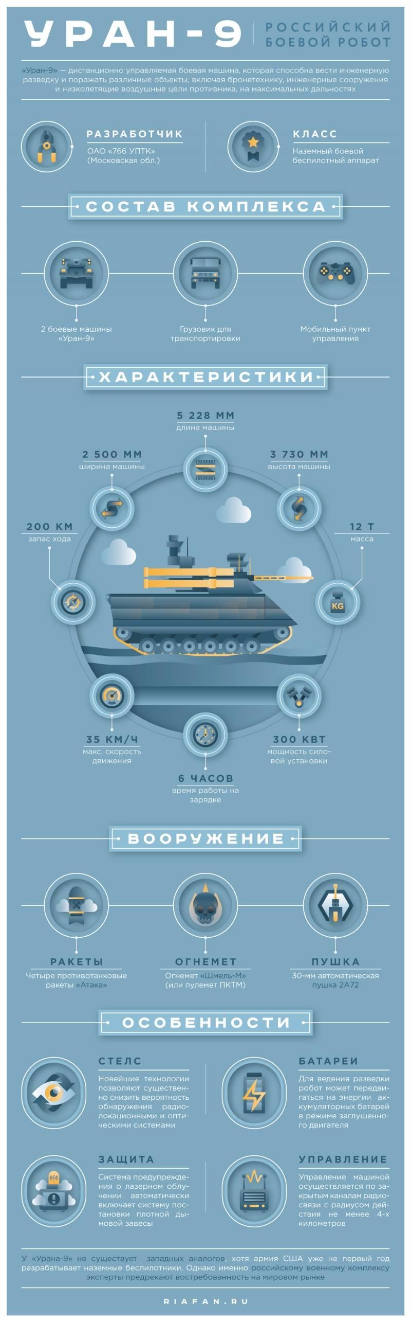 "Combate complexo robótico ""Uran-9"". Infográficos"