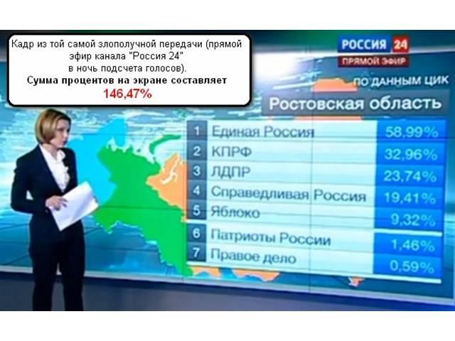 Кандидаты в президенты России 2018  полный список