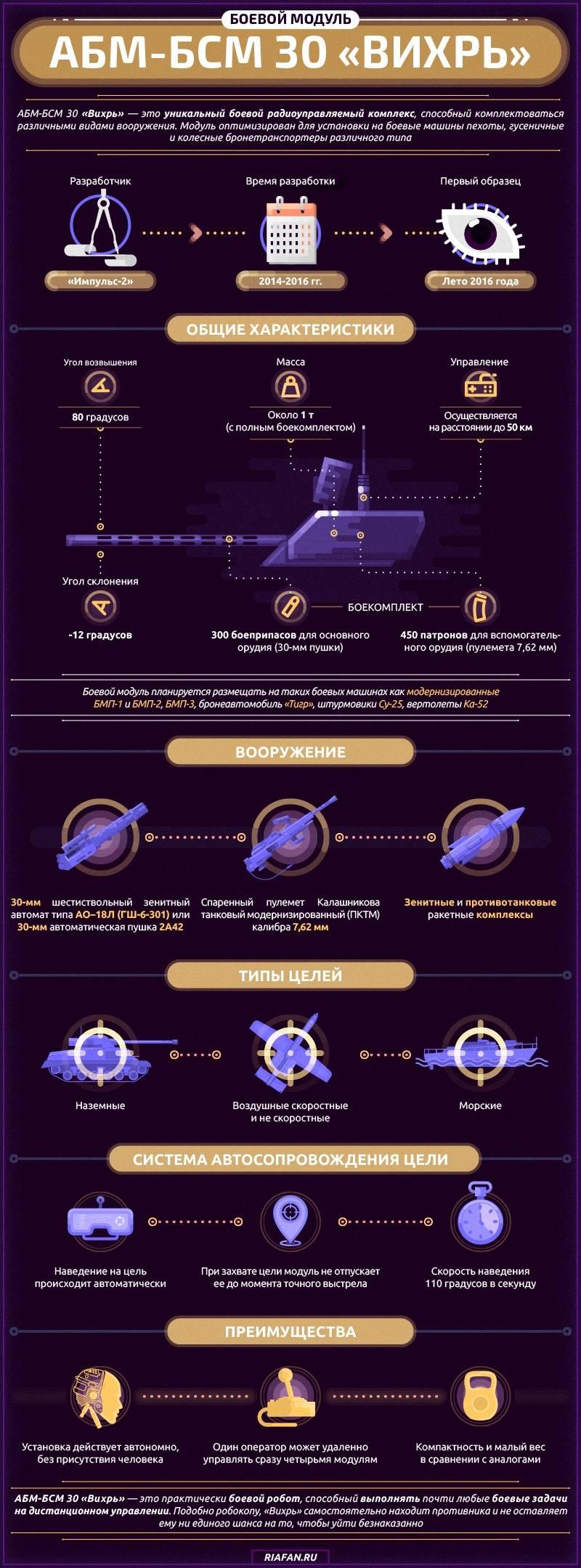 "Módulo de batalha ABM-BSM 30 ""Whirlwind"". Infográficos"