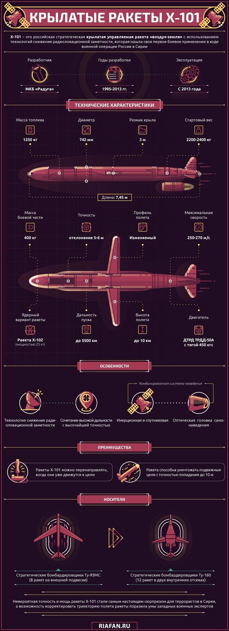 Míssil de cruzeiro estratégico X-101. Infográficos