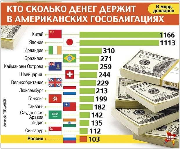 为什么俄罗斯在美国保持国家数十亿美元