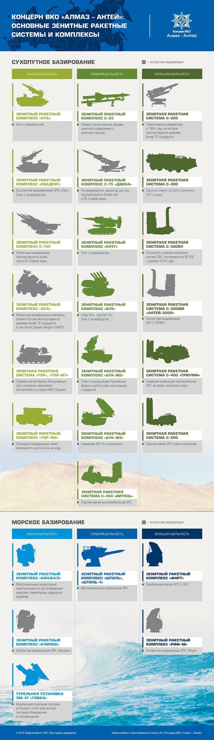 """Les complexes de missiles anti-aériens concernent """"Almaz-Antey"""". Infographie"""