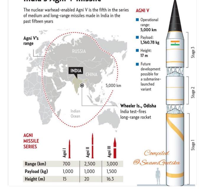 """Индия испытала ракету """"Агни-5"""", способную нести ядерный заряд"""