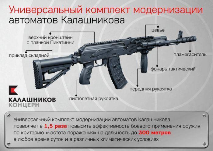 Проект комплекта модернизации автоматов КМ-АК «Обвес»