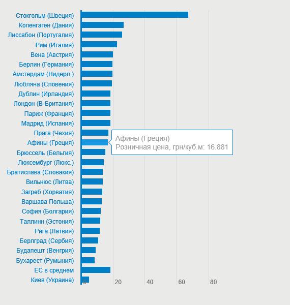 Европа вяло защищает реверс газа на Украину
