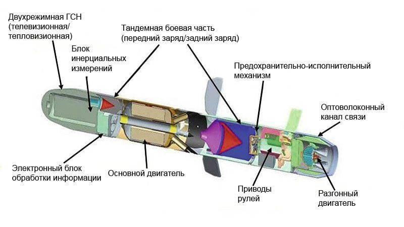 От противотанковых к универсальным: эволюция переносных ракетных комплексов