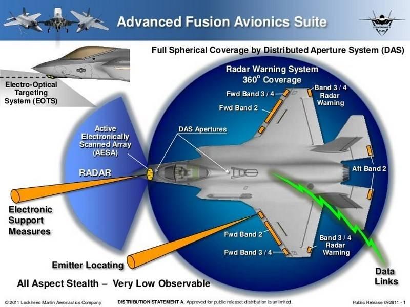 Em cada barril gag. F-35 integrado no sistema de defesa aérea dos EUA