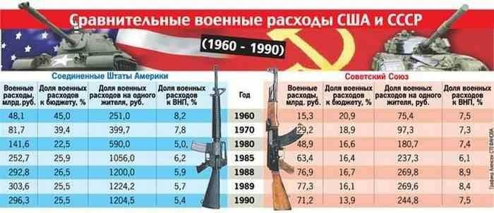 """""""死亡之炉。"""" 军费开支如何影响苏联的崩溃"""