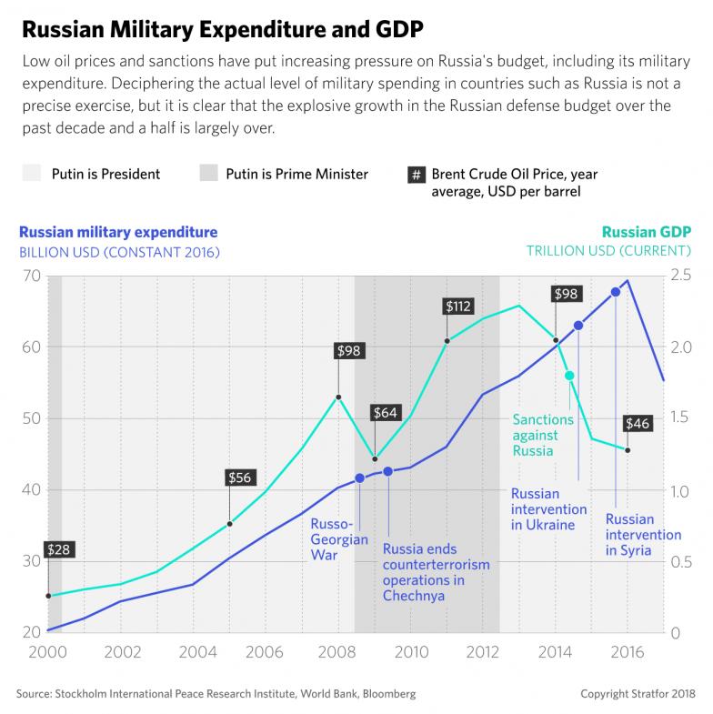 रूसी रक्षा बजट में छेद अमेरिका में देखा गया