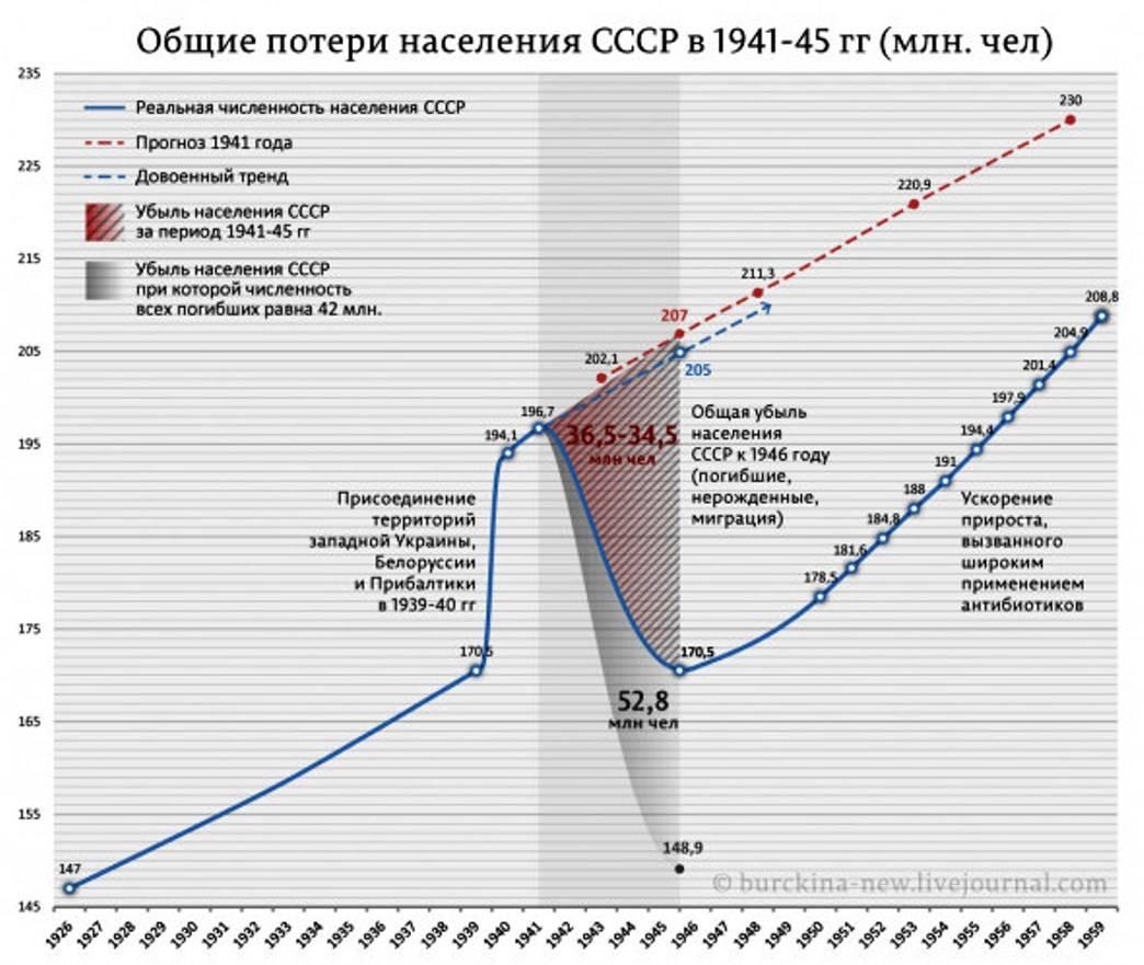 03e58a7ae7e Иной взгляд на потери СССР в Великой Отечественной войне