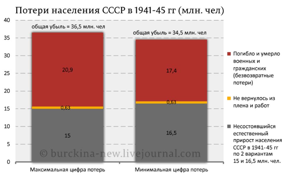 551df1b4446 Иной взгляд на потери СССР в Великой Отечественной войне » Военное ...