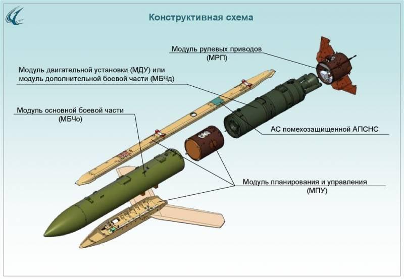 Управляемый ракетно-бомбовый комплекс «Гром»