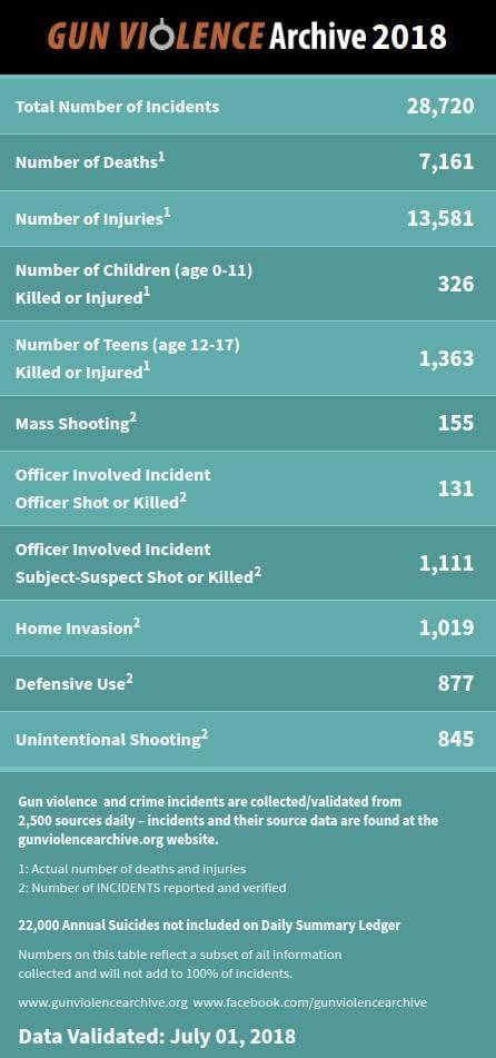 Статистика применения оружия в США с начала года: как фронтовая сводка