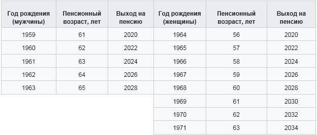 https://topwar.ru/uploads/posts/2018-07/1532081666_vozrast.jpg