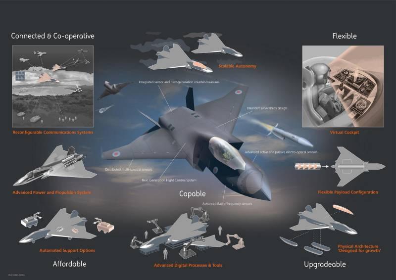 Самолёты. Tempest: перспективный британский истребитель шестого поколения