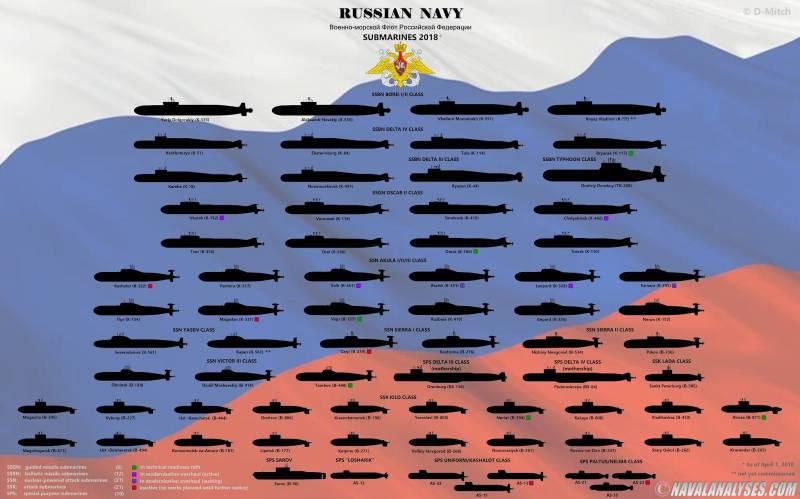 Состав подводных флотов США, России, Китая и ЕС в графиках
