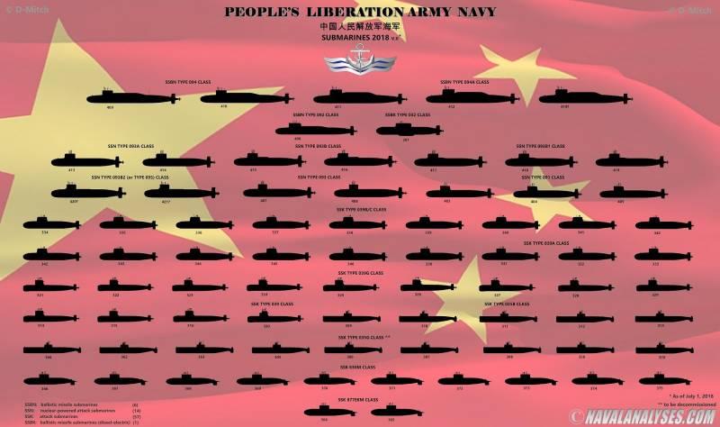 ВМФ. Состав подводных флотов США, России, Китая и ЕС в графиках