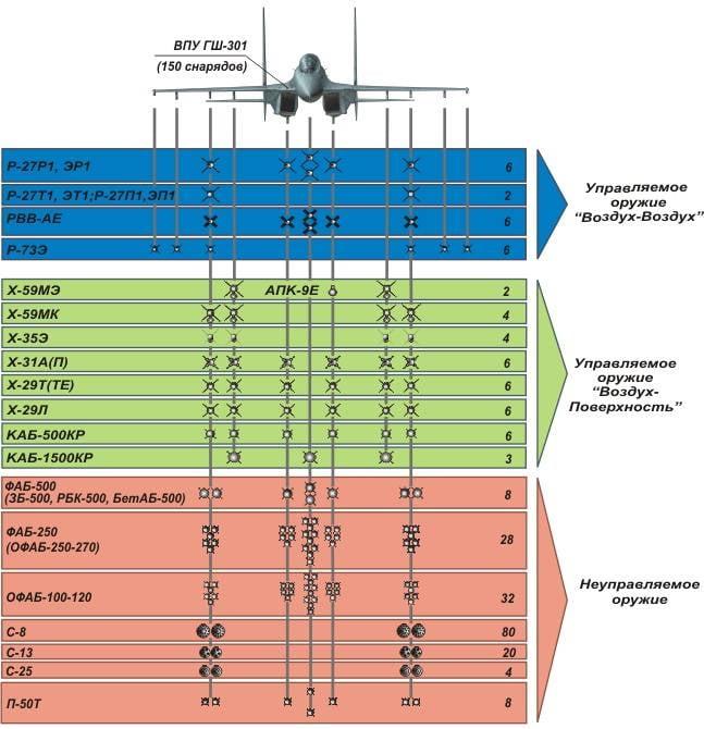 Су-30 в серии и на международном рынке