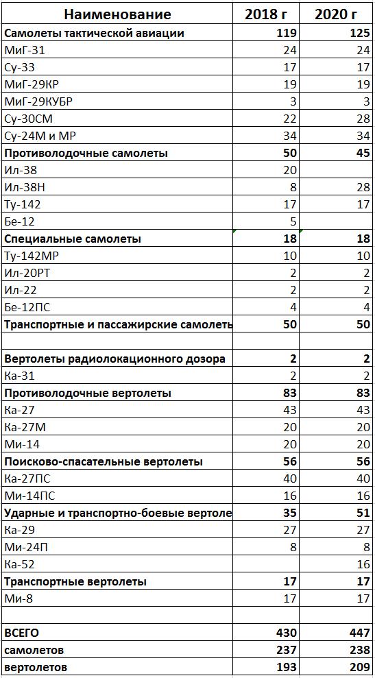 Морская авиация ВМФ РФ. Текущее состояние и перспективы. Ч. 2