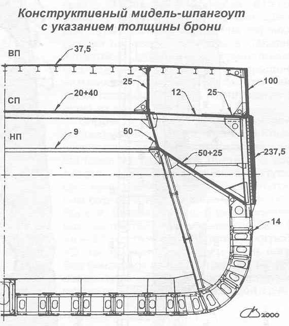 """Линейные крейсеры типа """"Измаил"""". Ч. 3"""