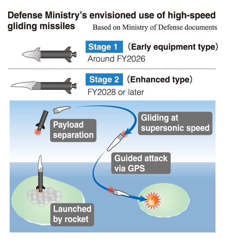 Новое оружие или первый шаг к гиперзвуку? Проект High-speed Gliding Missile (Япония)