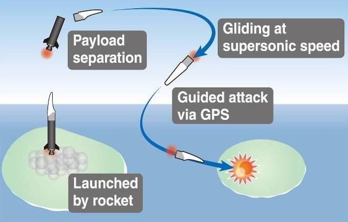 Новое оружие или первый шаг к гиперзвуку? Проект High-speed Gliding Missile (Япония)#source%3Dgooglier%2Ecom#https%3A%2F%2Fgooglier%2Ecom%2Fpage%2F%2F10000
