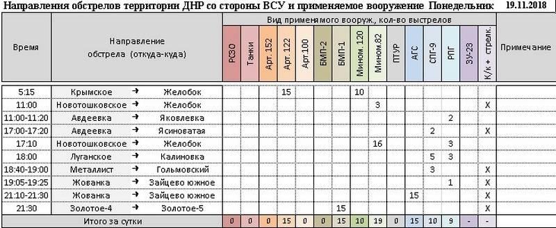 Сводка за неделю от военкора Маг о событиях в ДНР и ЛНР 16.11.18 – 22.11.18