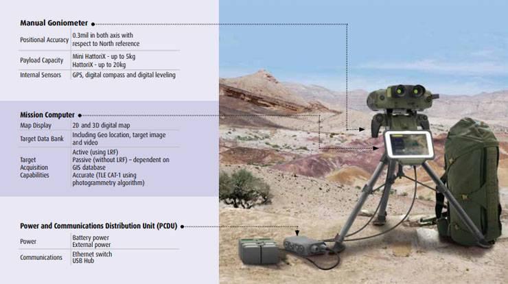 """В Израиле представлена """"безлазерная"""" система поддержки ведения огня HattoriX"""