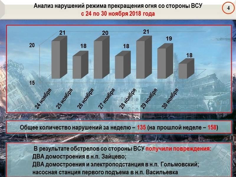 Сводка от военкора Маг о событиях в ДНР и ЛНР за неделю (23.11.18 – 29.11.18)