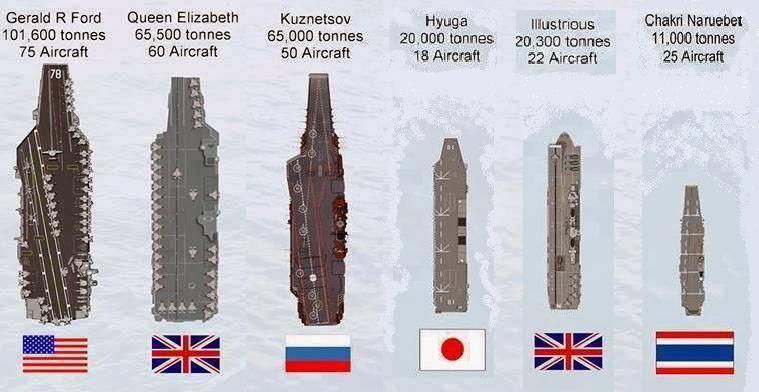 Остриё копья. Реальное количество авианосцев у Японии и их возможности