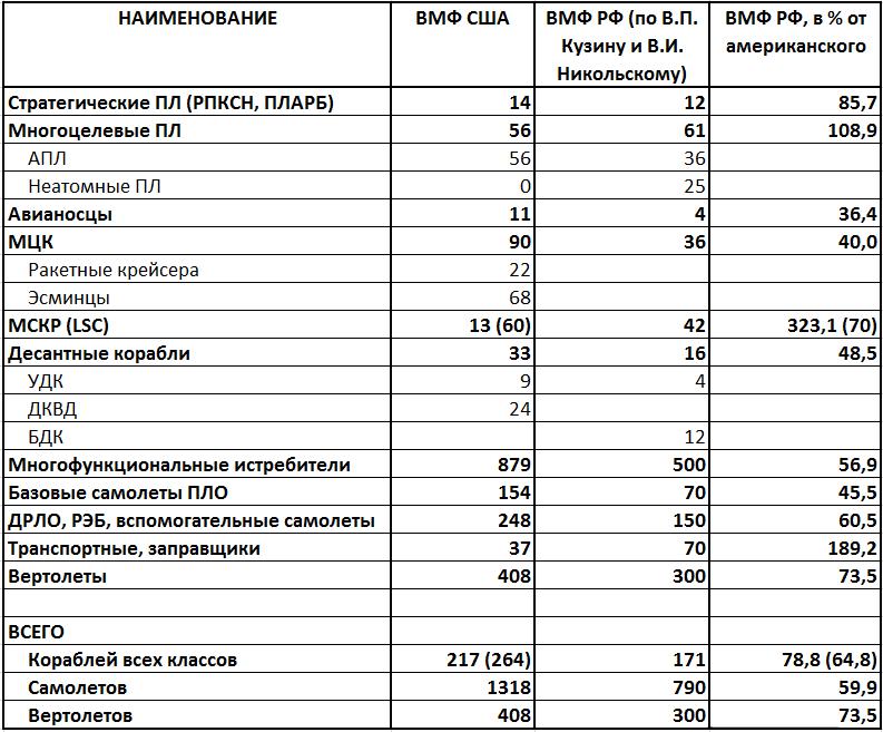ロシアにはいくつの軍艦が必要ですか? 意見の専門家