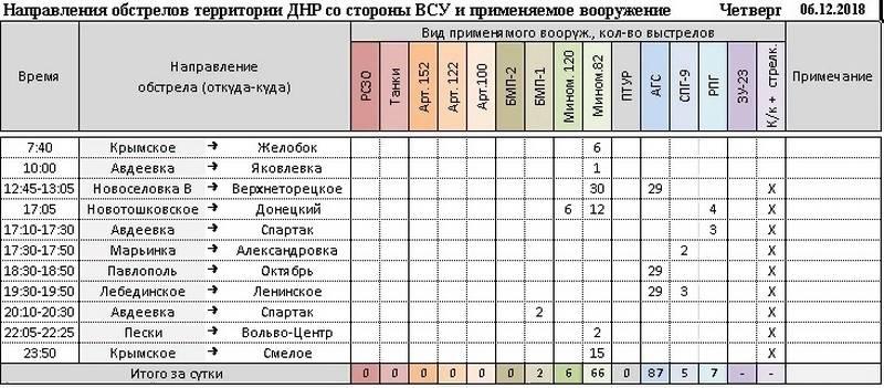 Сводки с Донбасса от военкора Маг за неделю (30.11.18 – 06.12.18)