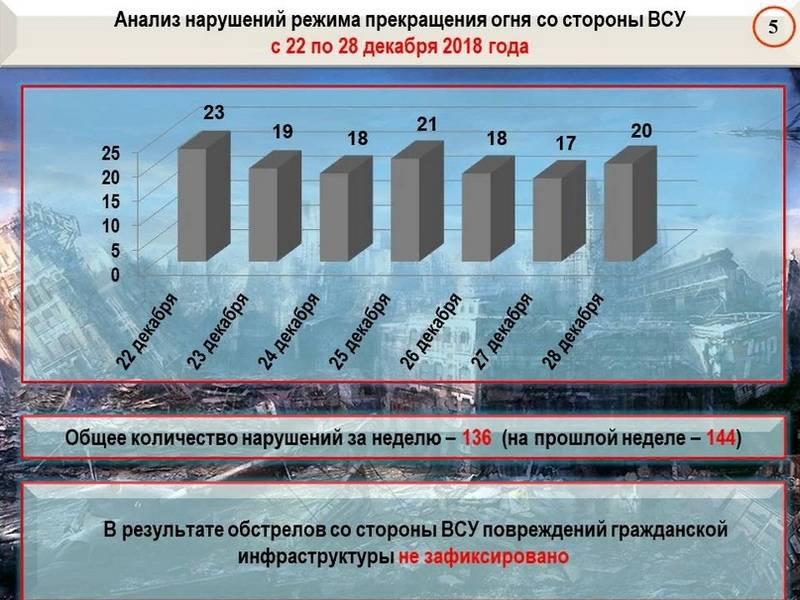 Сводка за неделю от военкора Маг о событиях в ДНР и ЛНР 21.12.18 – 27.12.18