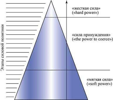 Жёсткая сила России
