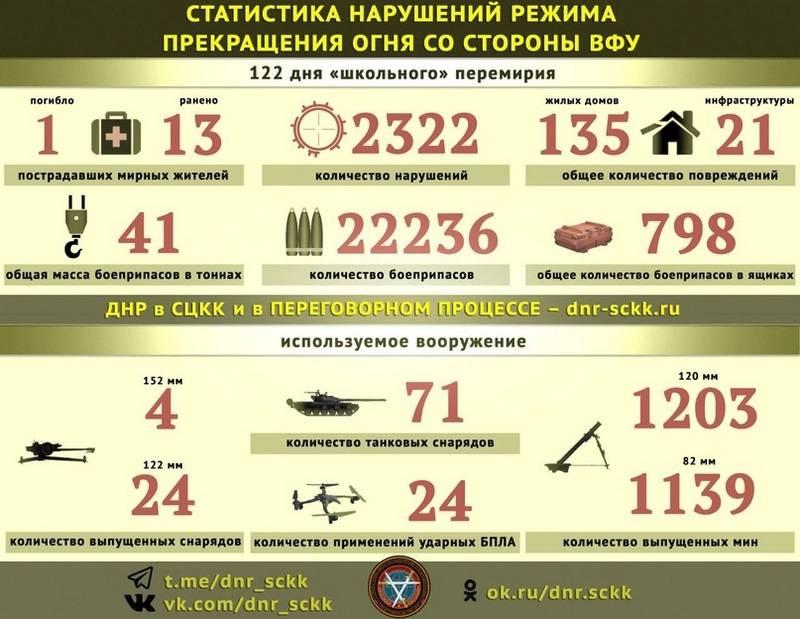 Сводка за неделю от военкора Маг о событиях в ДНР и ЛНР 28.12.18 – 03.01.19