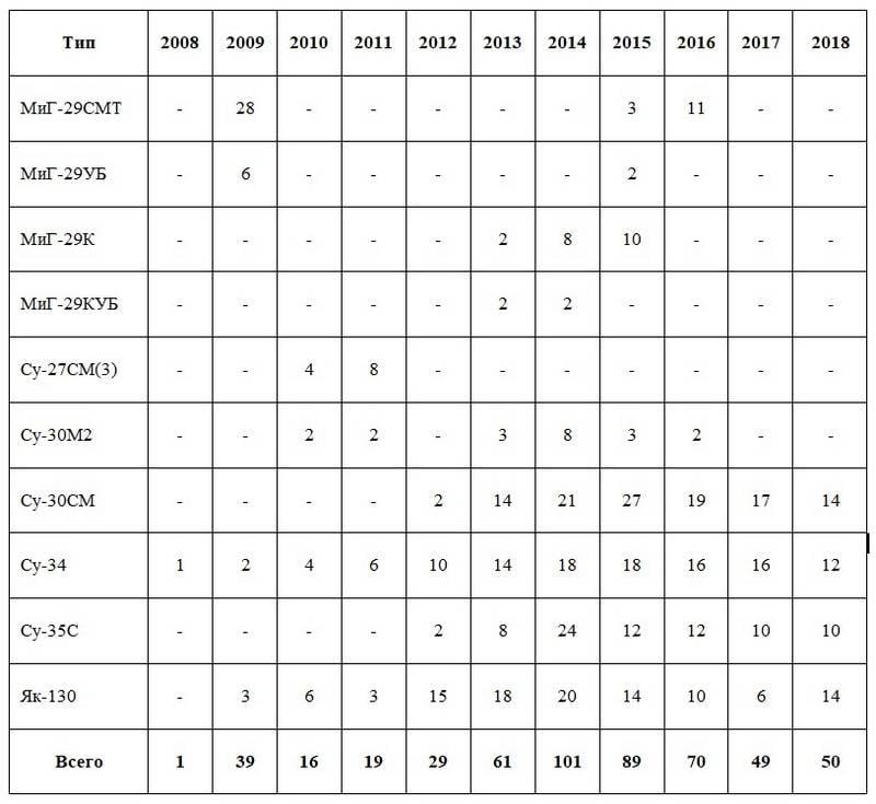 ロシア連邦の国防省は2018のために新しい構造の36戦闘機の年を受け取りました