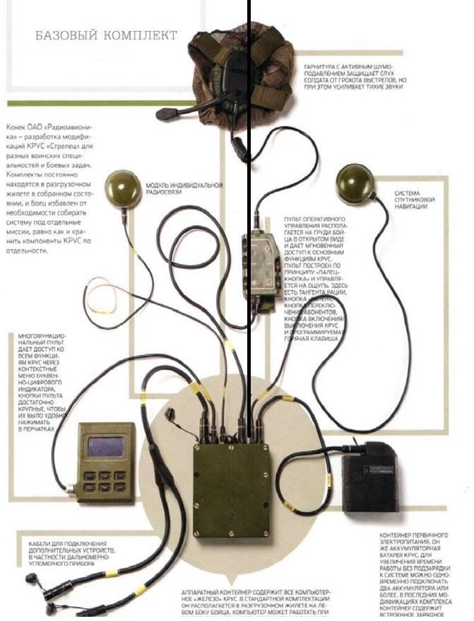 """Complesso di intelligenza, controllo e comunicazione """"Strelets"""""""