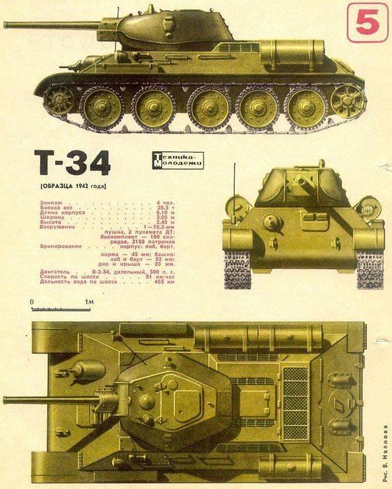 Scuola superiore dell'URSS e della Russia: il modo difficile per intensificare la produzione (parte di 2)