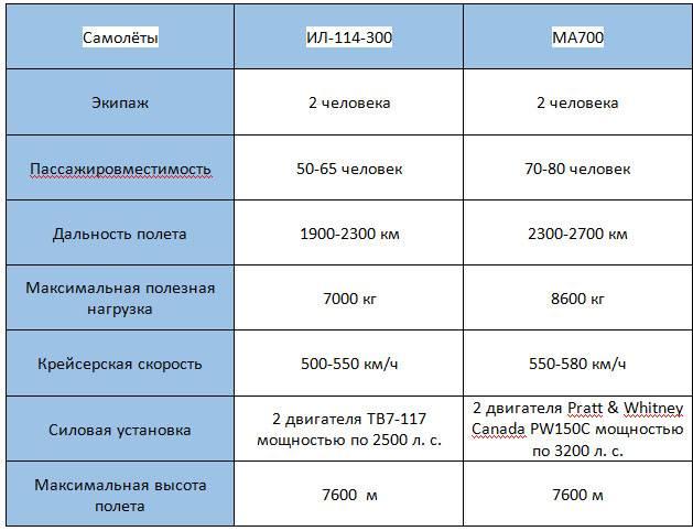 러시아어 IL-114-300 및 중국어 MA700 : 경쟁이 치열 해지고 있습니다.